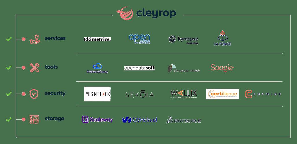 partners-cleyrop